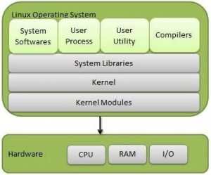 Linux OS components